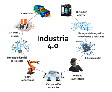 Servicio de la industria 4.0